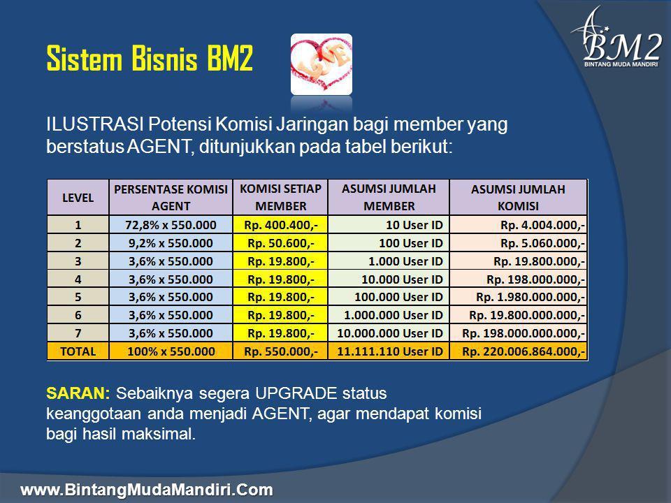 Sistem Bisnis BM2 ILUSTRASI Potensi Komisi Jaringan bagi member yang berstatus AGENT, ditunjukkan pada tabel berikut: