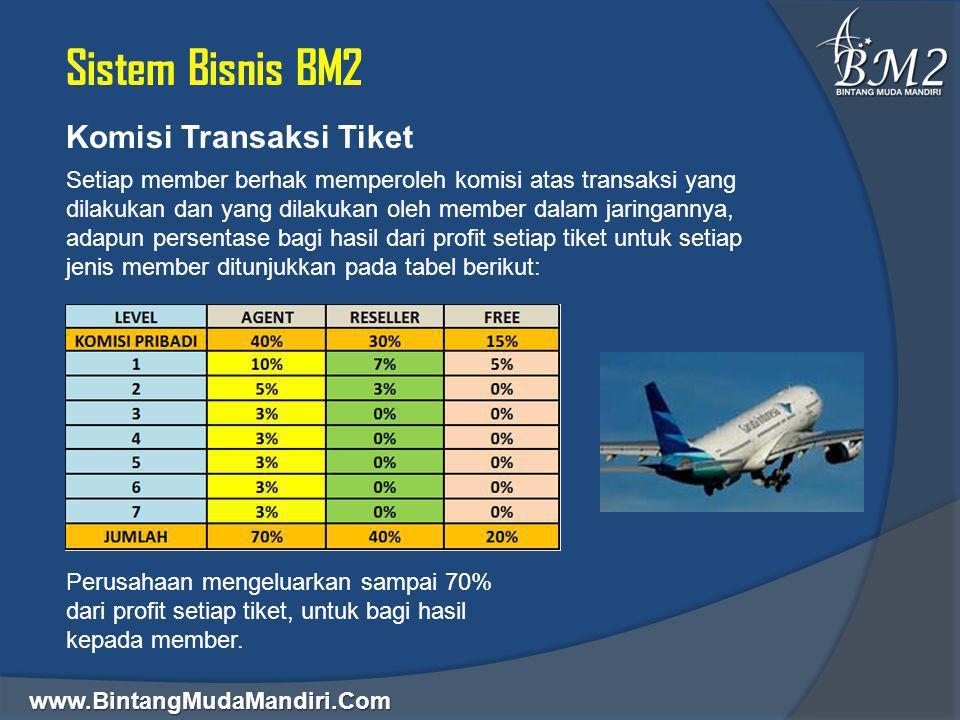 Sistem Bisnis BM2 Komisi Transaksi Tiket