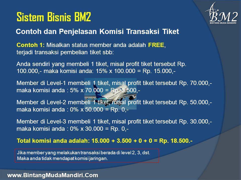 Sistem Bisnis BM2 Contoh dan Penjelasan Komisi Transaksi Tiket