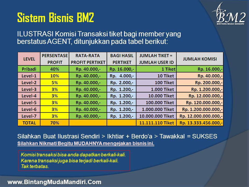 Sistem Bisnis BM2 ILUSTRASI Komisi Transaksi tiket bagi member yang berstatus AGENT, ditunjukkan pada tabel berikut: