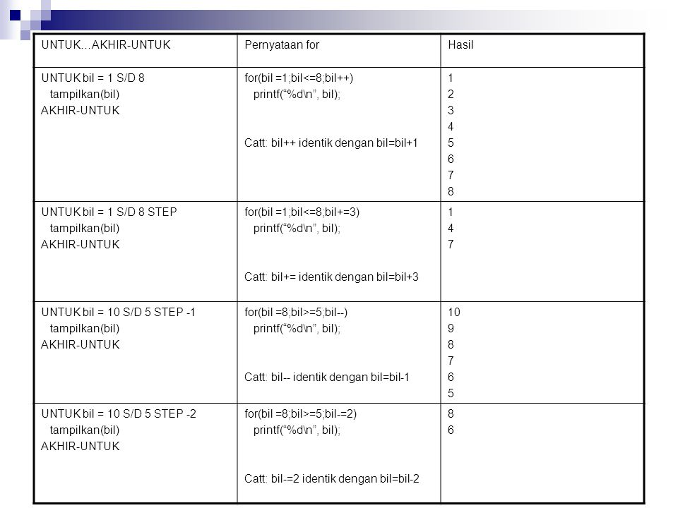 UNTUK…AKHIR-UNTUK Pernyataan for. Hasil. UNTUK bil = 1 S/D 8. tampilkan(bil) AKHIR-UNTUK. for(bil =1;bil<=8;bil++)