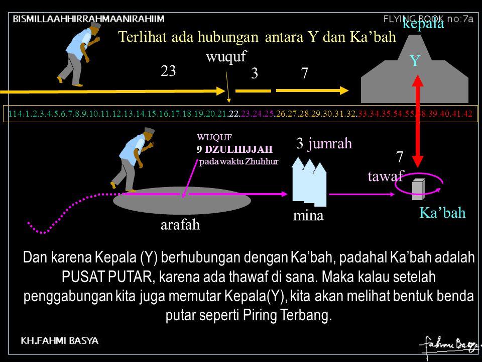 Terlihat ada hubungan antara Y dan Ka'bah wuquf Y 23 3 7