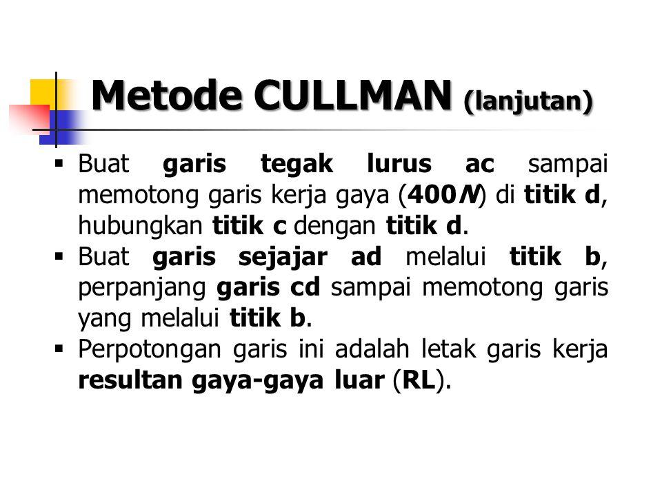 Metode CULLMAN (lanjutan)