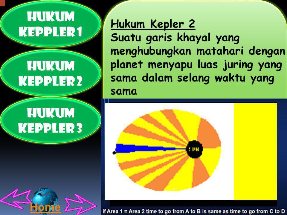 HUKUM KEPPLER 1 HUKUM KEPPLER 2 HUKUM KEPPLER 3
