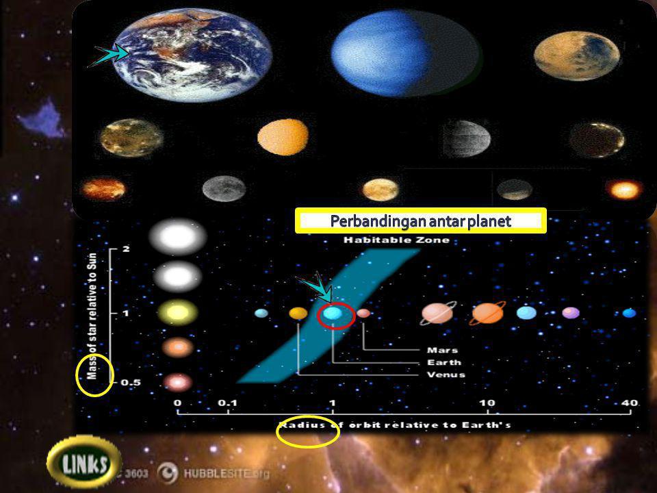 Perbandingan antar planet
