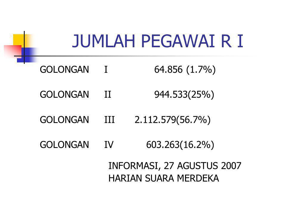 JUMLAH PEGAWAI R I GOLONGAN I 64.856 (1.7%) GOLONGAN II 944.533(25%)