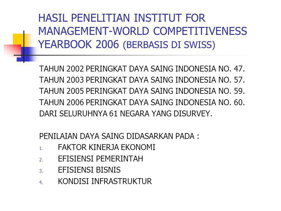 HASIL PENELITIAN INSTITUT FOR MANAGEMENT-WORLD COMPETITIVENESS YEARBOOK 2006 (BERBASIS DI SWISS)