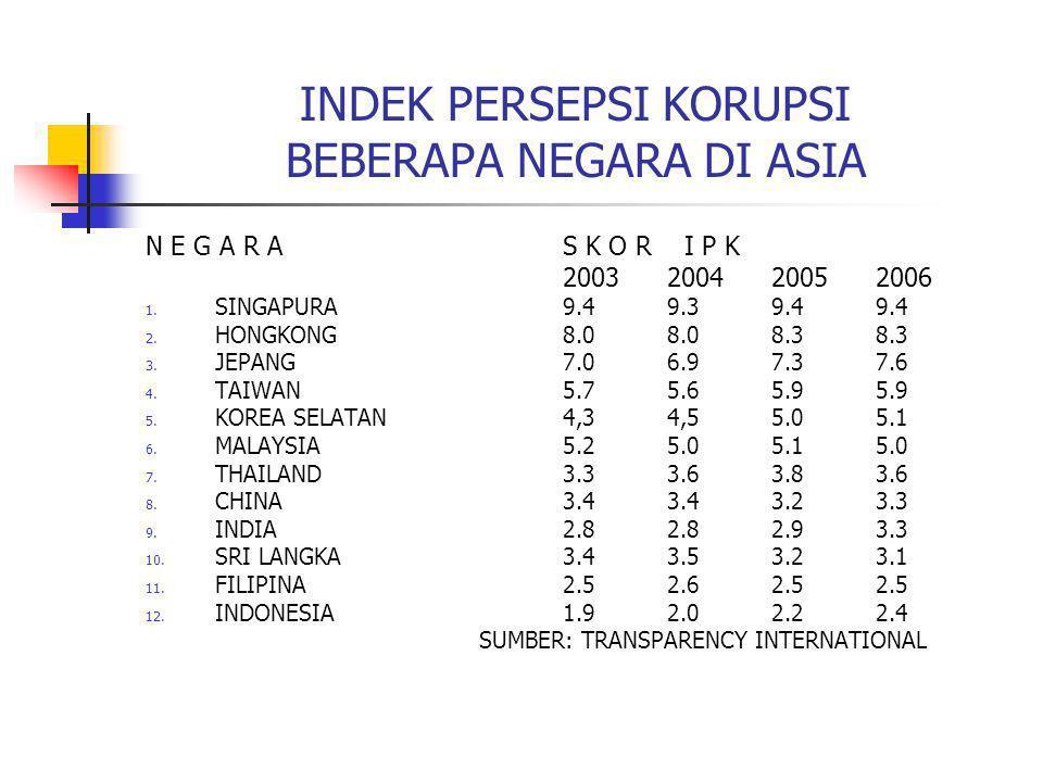 INDEK PERSEPSI KORUPSI BEBERAPA NEGARA DI ASIA