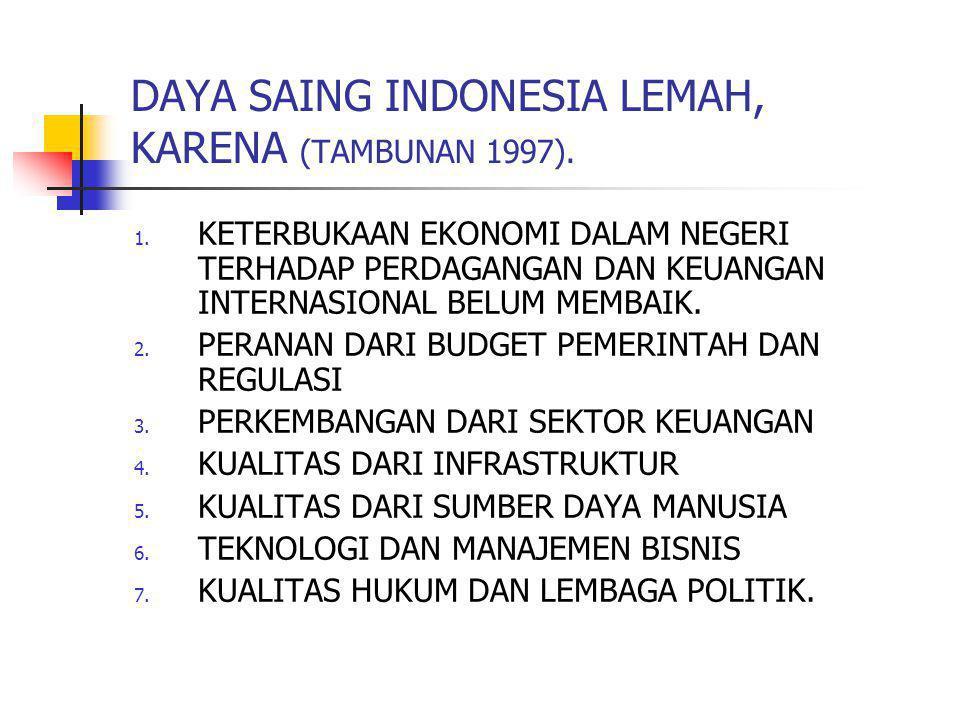 DAYA SAING INDONESIA LEMAH, KARENA (TAMBUNAN 1997).
