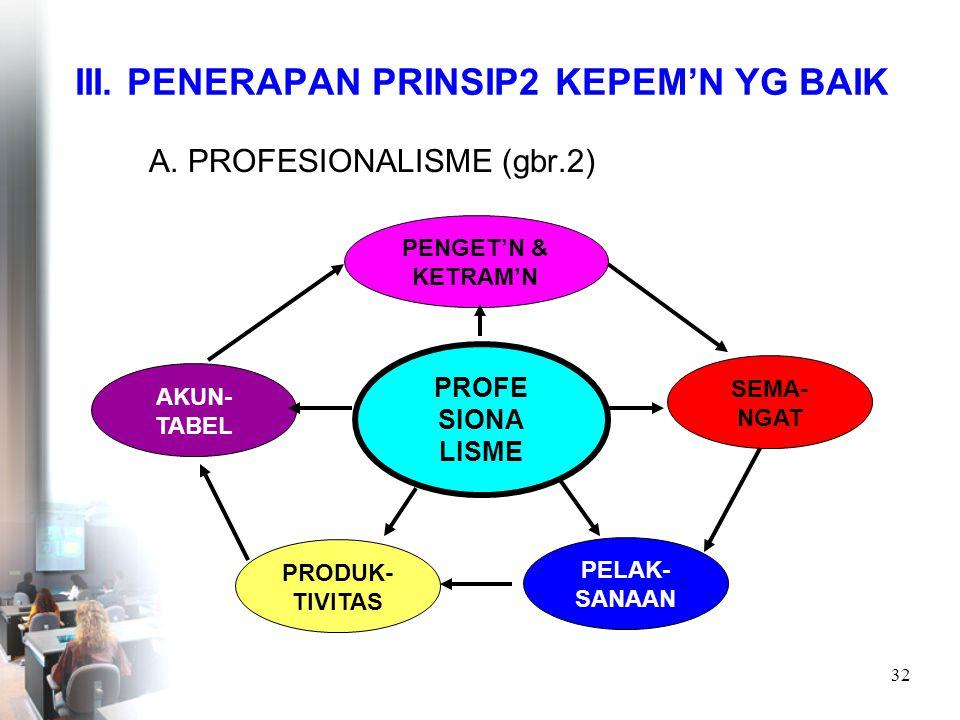 III. PENERAPAN PRINSIP2 KEPEM'N YG BAIK