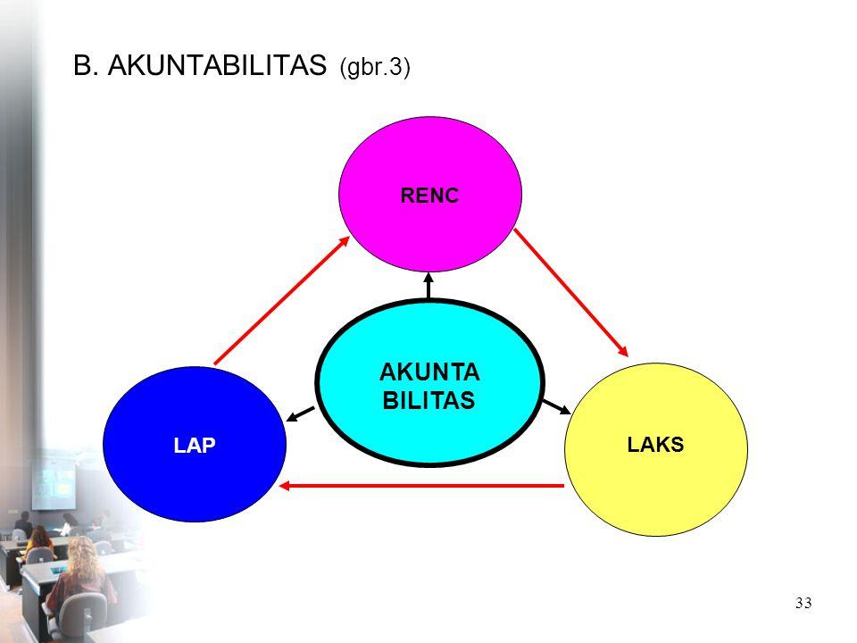 B. AKUNTABILITAS (gbr.3) RENC AKUNTA BILITAS LAP LAKS