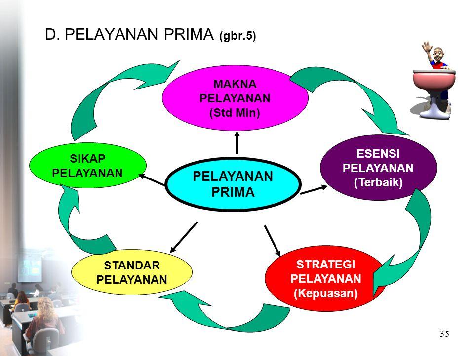 D. PELAYANAN PRIMA (gbr.5)