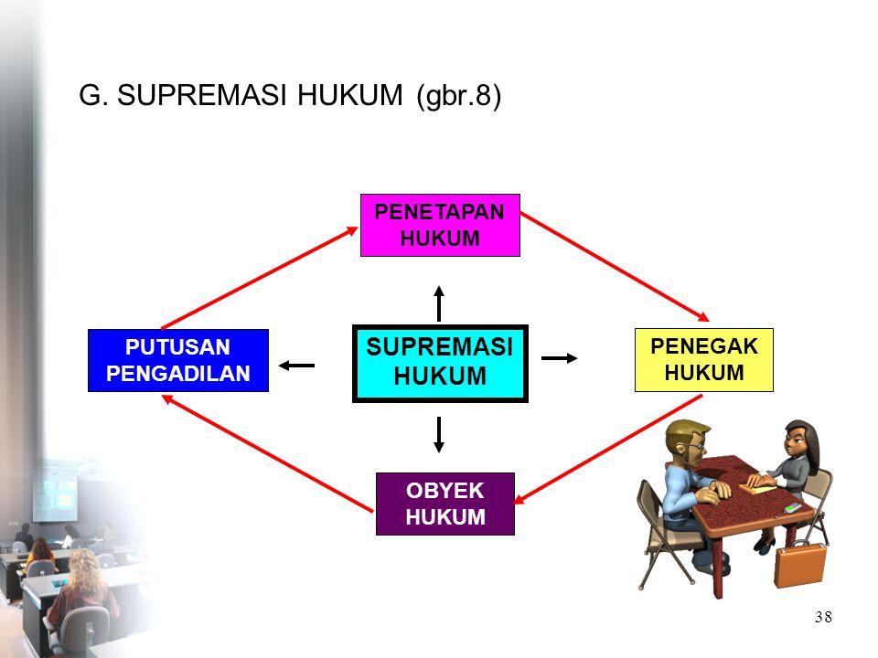 G. SUPREMASI HUKUM (gbr.8)