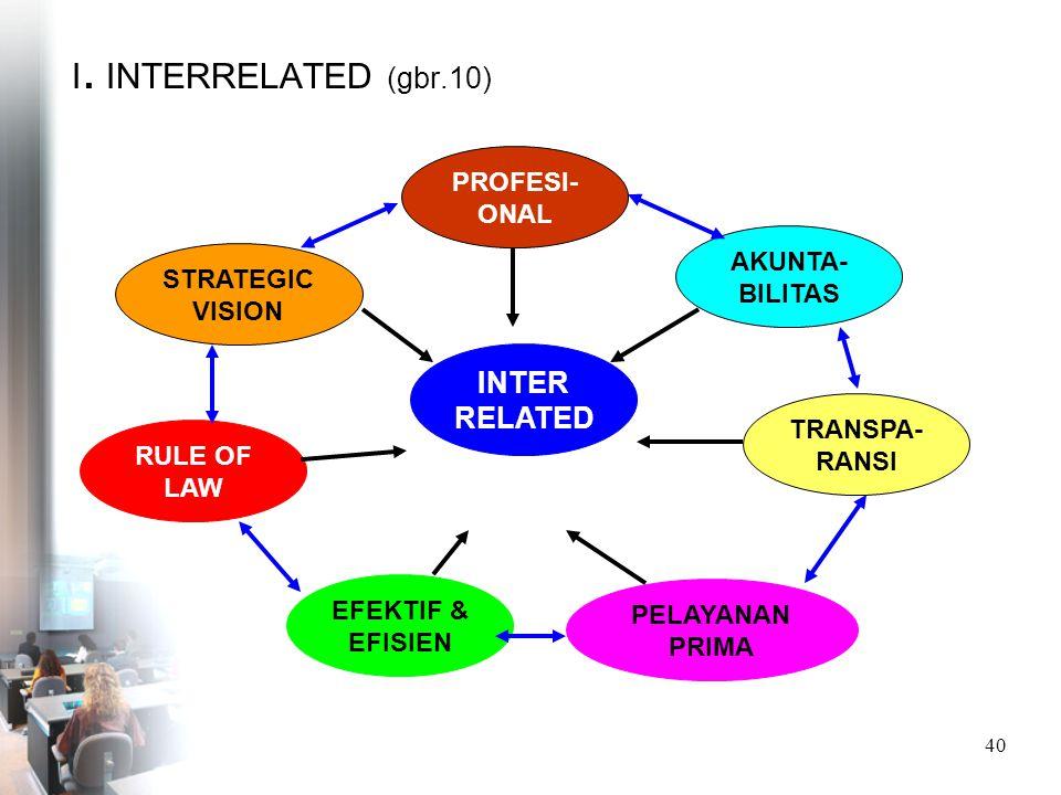 INTER RELATED I. INTERRELATED (gbr.10) PROFESI-ONAL AKUNTA-BILITAS