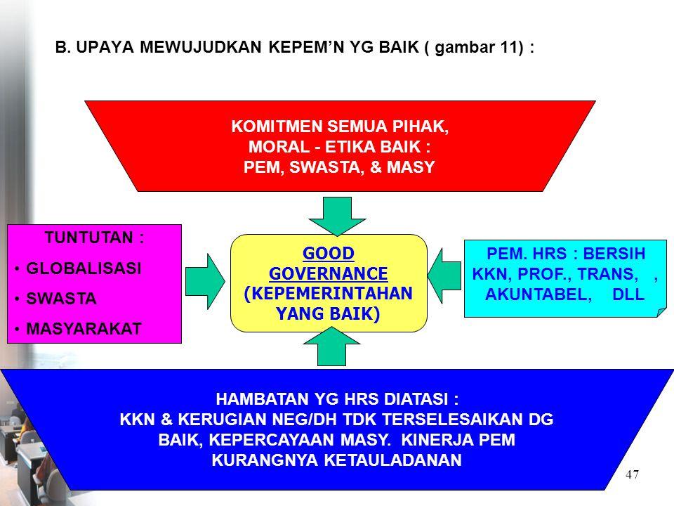 B. UPAYA MEWUJUDKAN KEPEM'N YG BAIK ( gambar 11) :