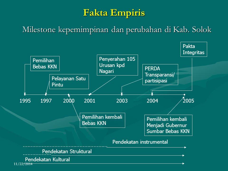 Fakta Empiris Milestone kepemimpinan dan perubahan di Kab. Solok