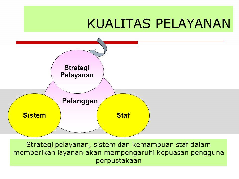 KUALITAS PELAYANAN Pelanggan Staf Sistem Strategi Pelayanan