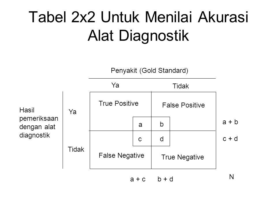 Tabel 2x2 Untuk Menilai Akurasi Alat Diagnostik