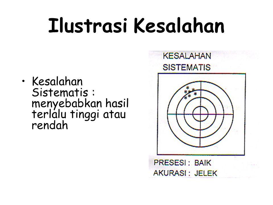 Ilustrasi Kesalahan Kesalahan Sistematis : menyebabkan hasil terlalu tinggi atau rendah