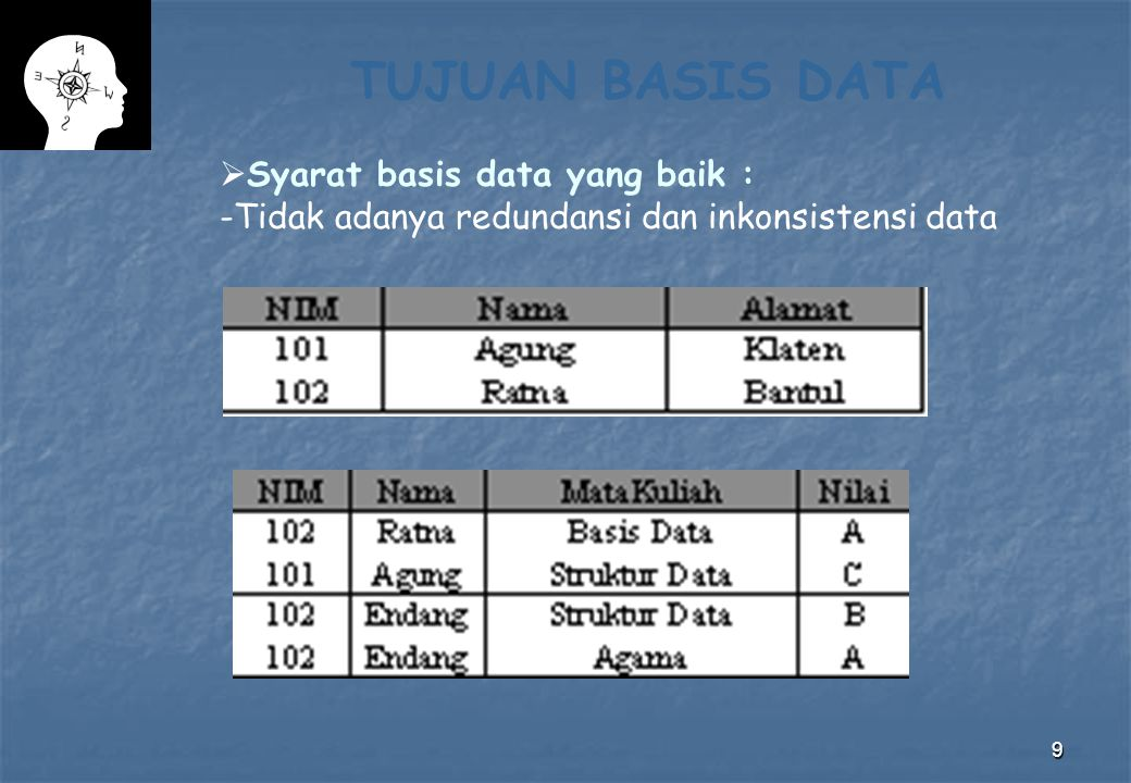TUJUAN BASIS DATA Syarat basis data yang baik :
