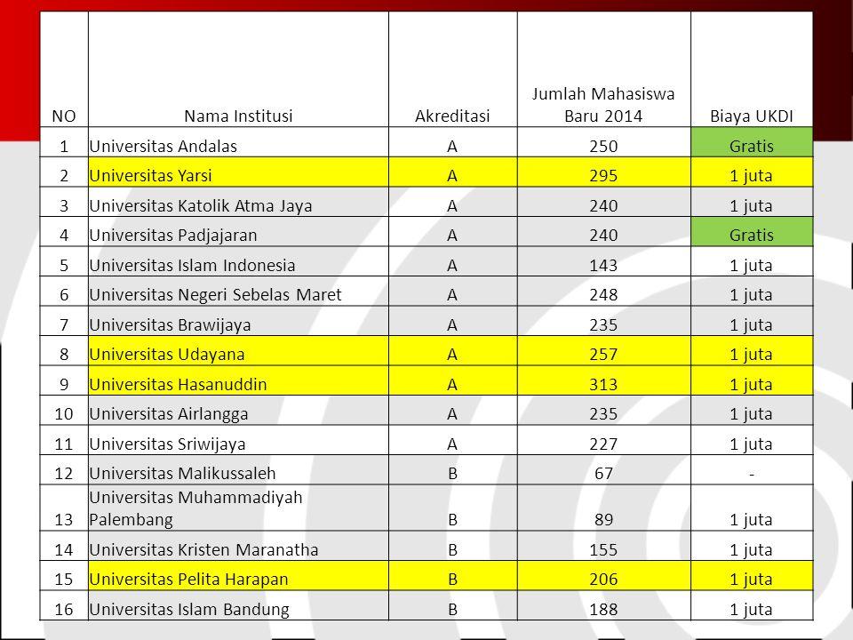NO Nama Institusi. Akreditasi. Jumlah Mahasiswa Baru 2014. Biaya UKDI. 1. Universitas Andalas.