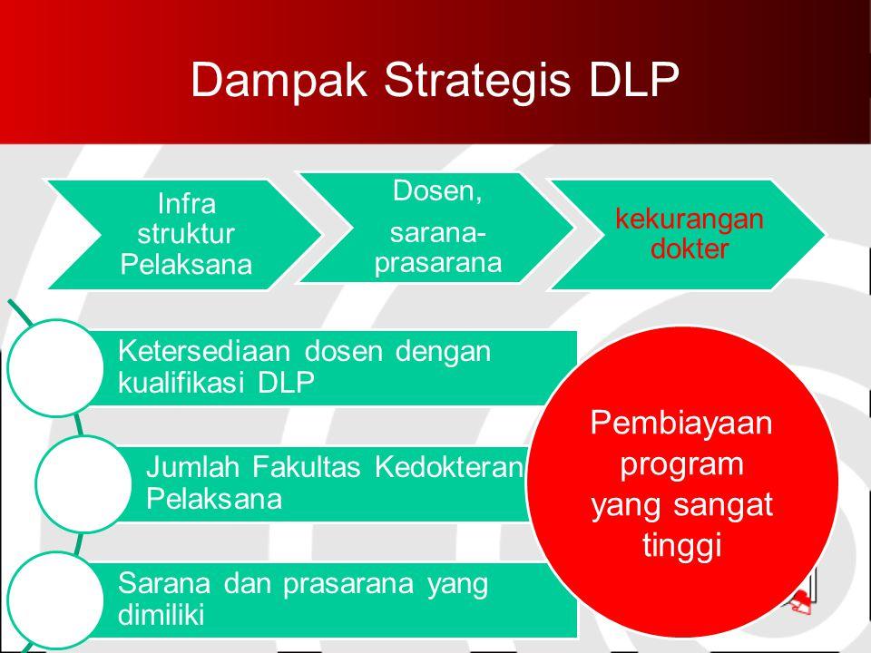 Dampak Strategis DLP Pembiayaan program yang sangat tinggi