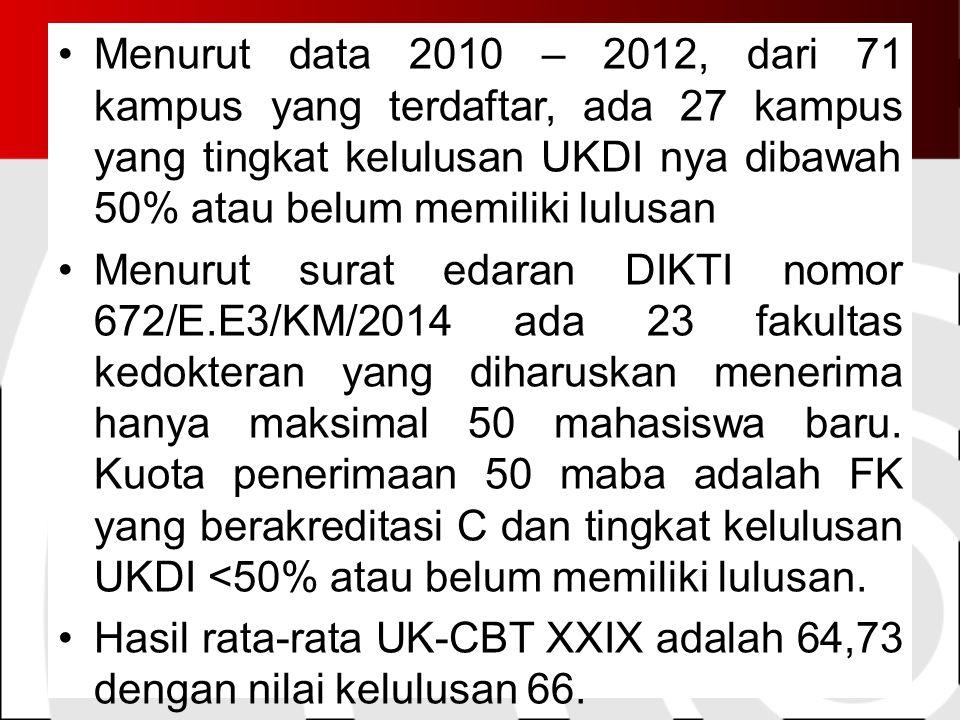 Menurut data 2010 – 2012, dari 71 kampus yang terdaftar, ada 27 kampus yang tingkat kelulusan UKDI nya dibawah 50% atau belum memiliki lulusan