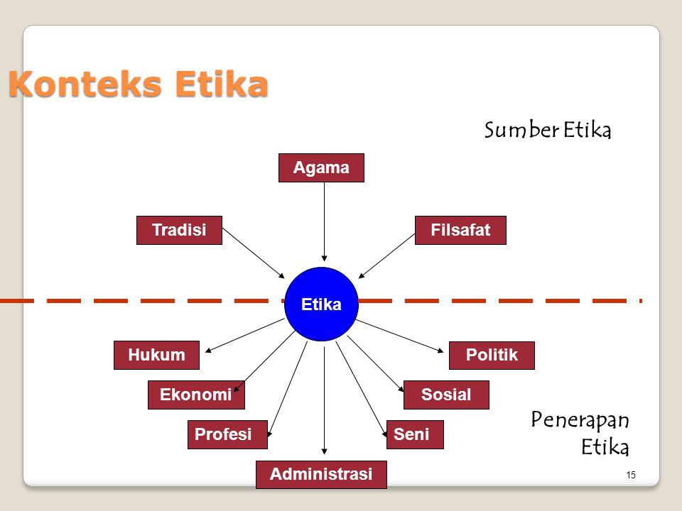 Konteks Etika Sumber Etika Penerapan Etika Agama Tradisi Filsafat