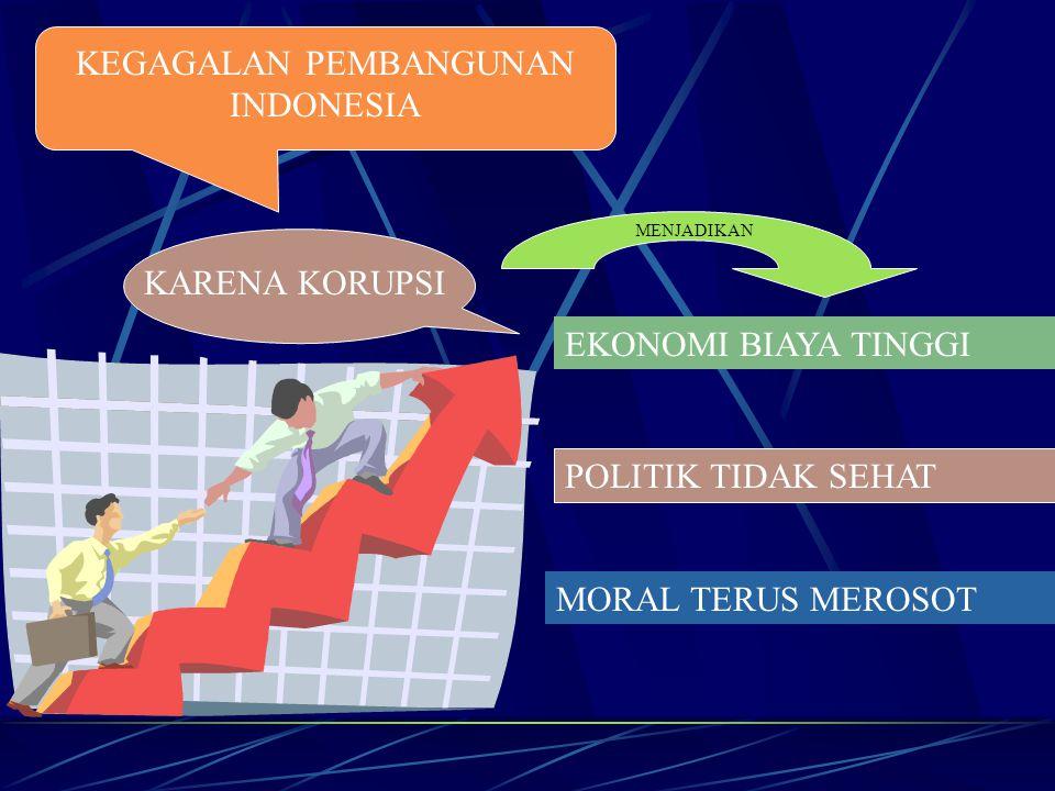 KEGAGALAN PEMBANGUNAN INDONESIA