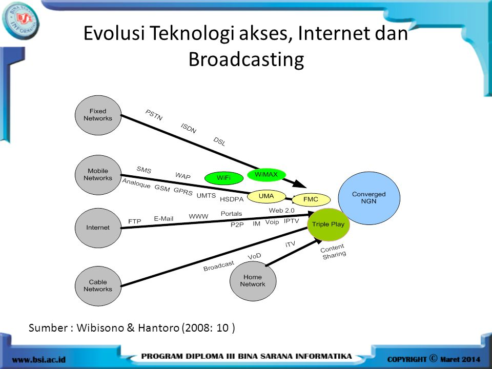 Evolusi Teknologi akses, Internet dan Broadcasting