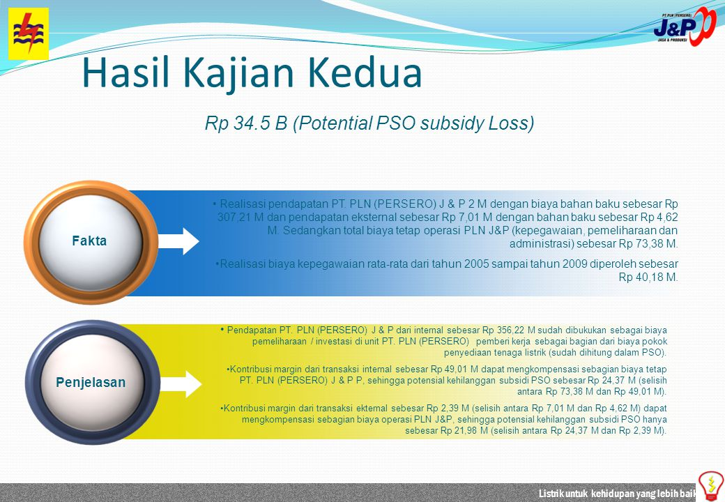 Rp 34.5 B (Potential PSO subsidy Loss)