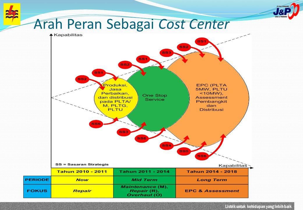 Arah Peran Sebagai Cost Center