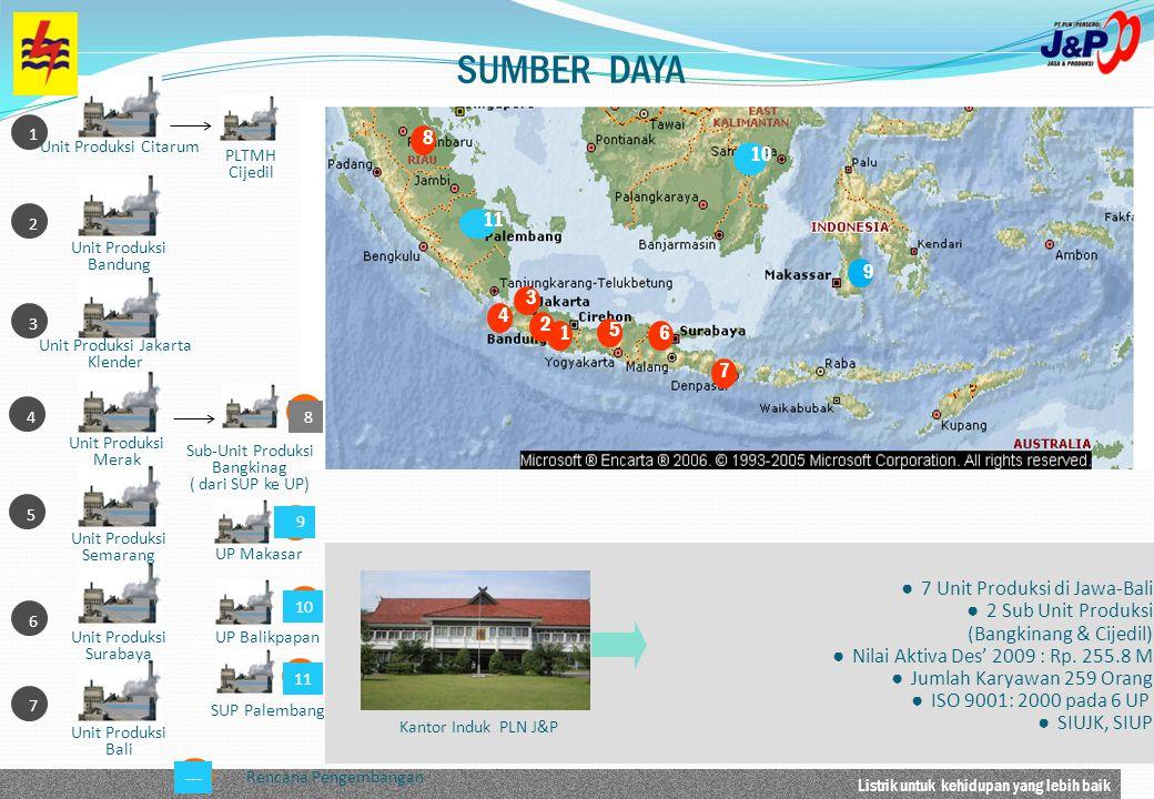 SUMBER DAYA 8 10 11 9 3 4 2 1 5 6 7 7 Unit Produksi di Jawa-Bali