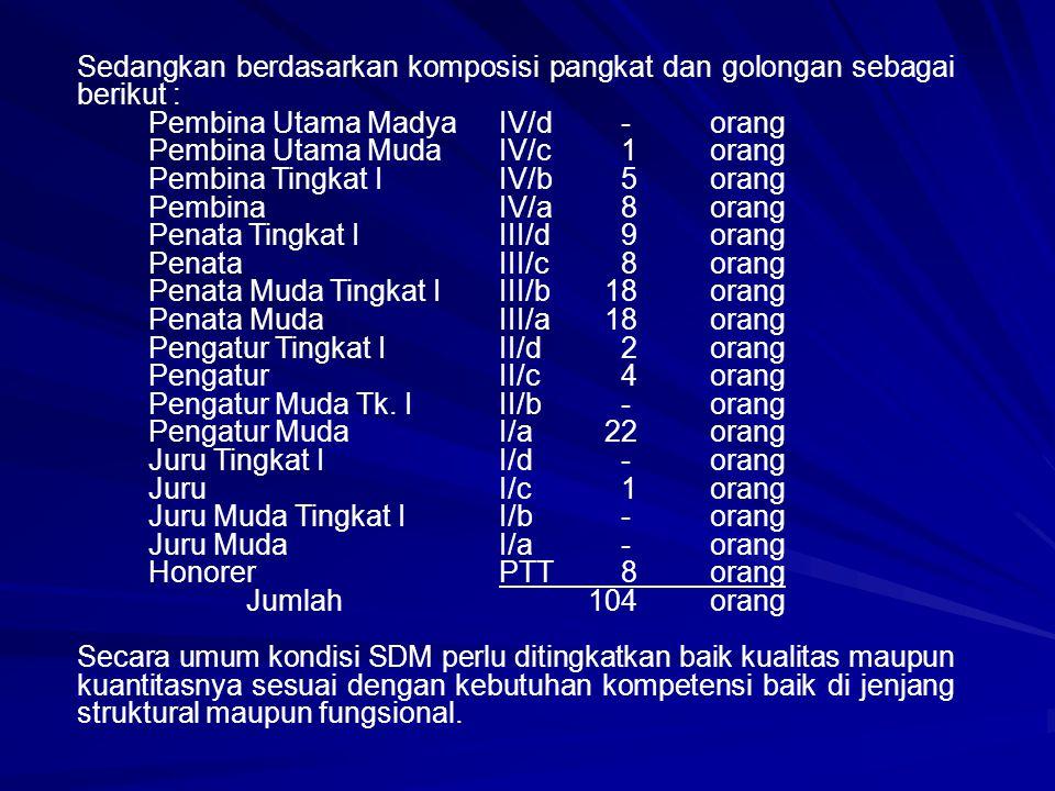 Sedangkan berdasarkan komposisi pangkat dan golongan sebagai berikut :