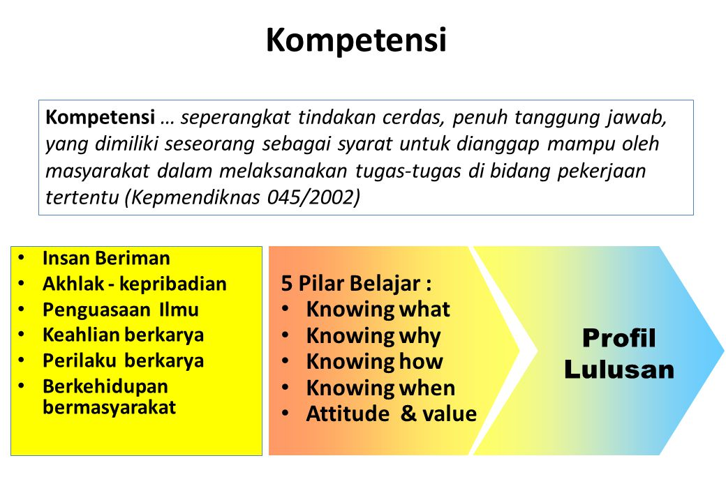Kompetensi Profil Lulusan 5 Pilar Belajar : Knowing what Knowing why
