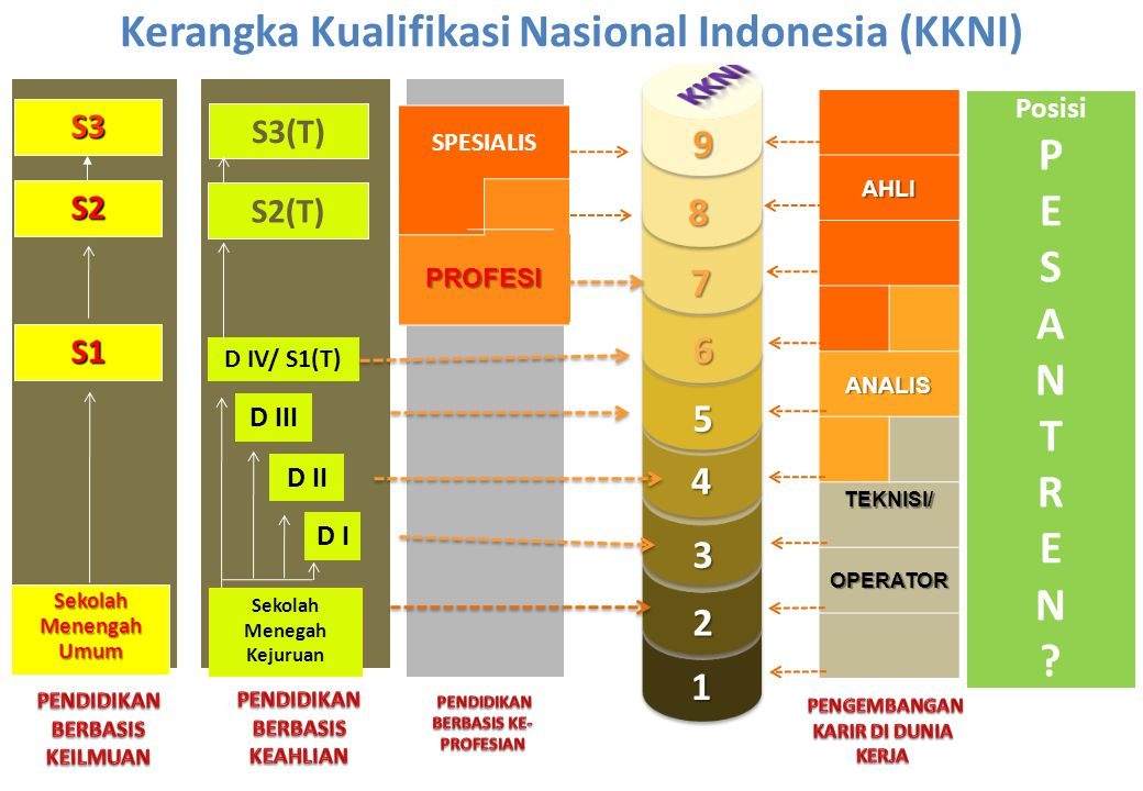 Kerangka Kualifikasi Nasional Indonesia (KKNI)