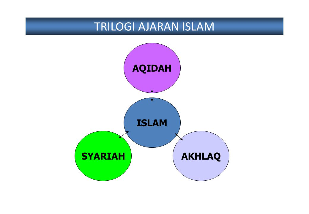 TRILOGI AJARAN ISLAM AQIDAH ISLAM SYARIAH AKHLAQ