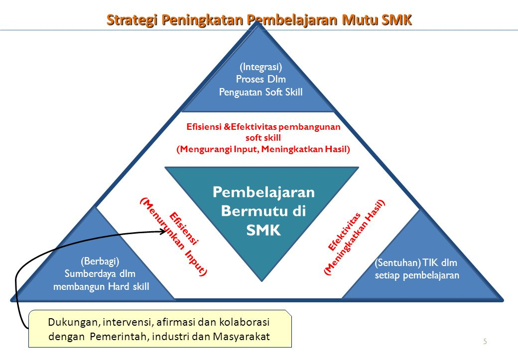 Strategi Peningkatan Pembelajaran Mutu SMK