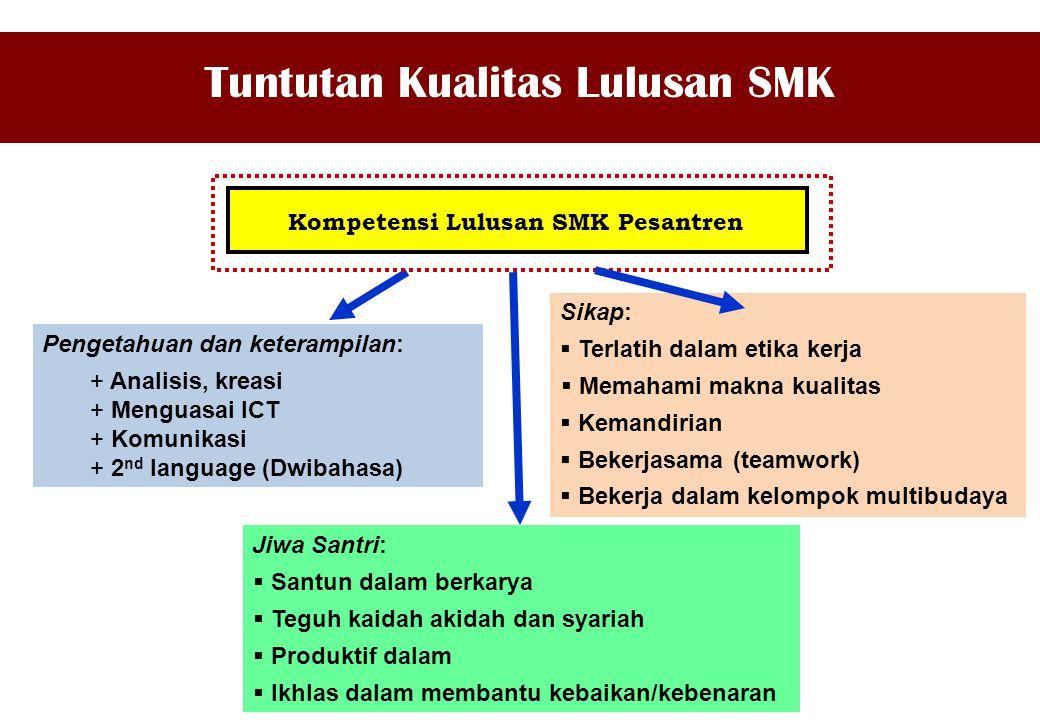 Kompetensi Lulusan SMK Pesantren