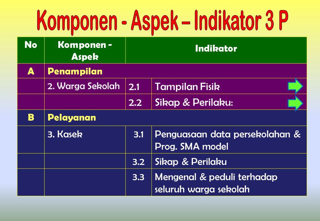 Komponen - Aspek – Indikator 3 P
