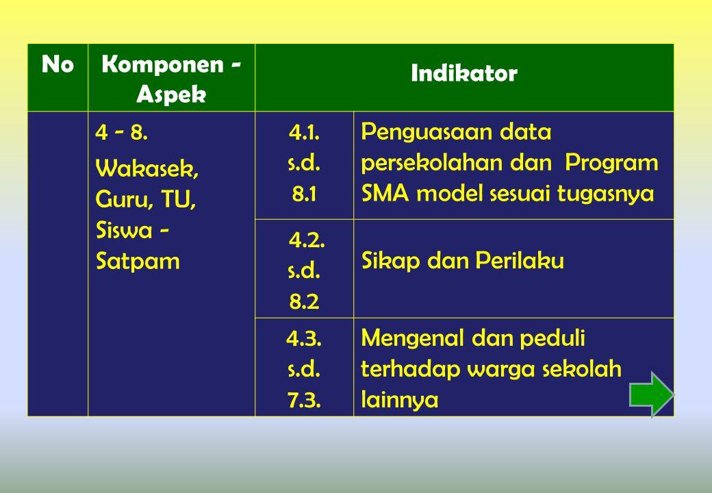 No Komponen - Aspek. Indikator. 4 - 8. Wakasek, Guru, TU, Siswa - Satpam. 4.1. s.d. 8.1.