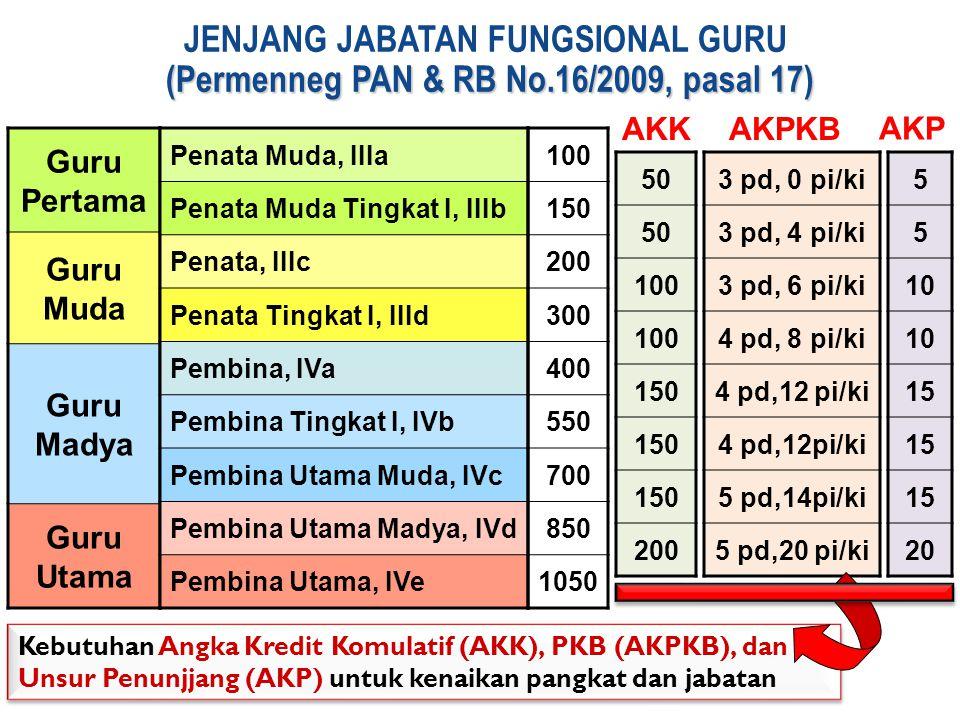 JENJANG JABATAN FUNGSIONAL GURU (Permenneg PAN & RB No