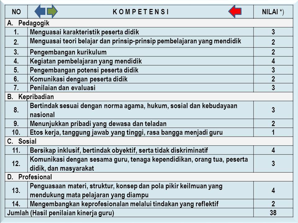 NO K O M P E T E N S I. NILAI *) A. Pedagogik. 1. Menguasai karakteristik peserta didik. 3. 2.