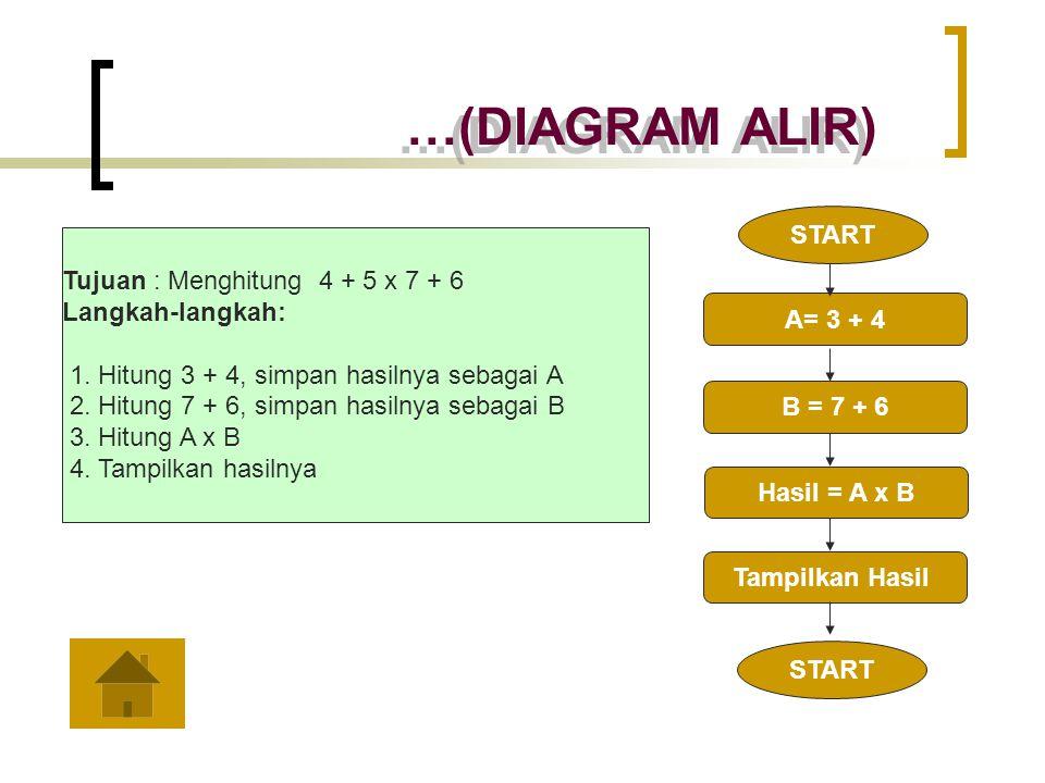 …(DIAGRAM ALIR) START Tujuan : Menghitung 4 + 5 x 7 + 6