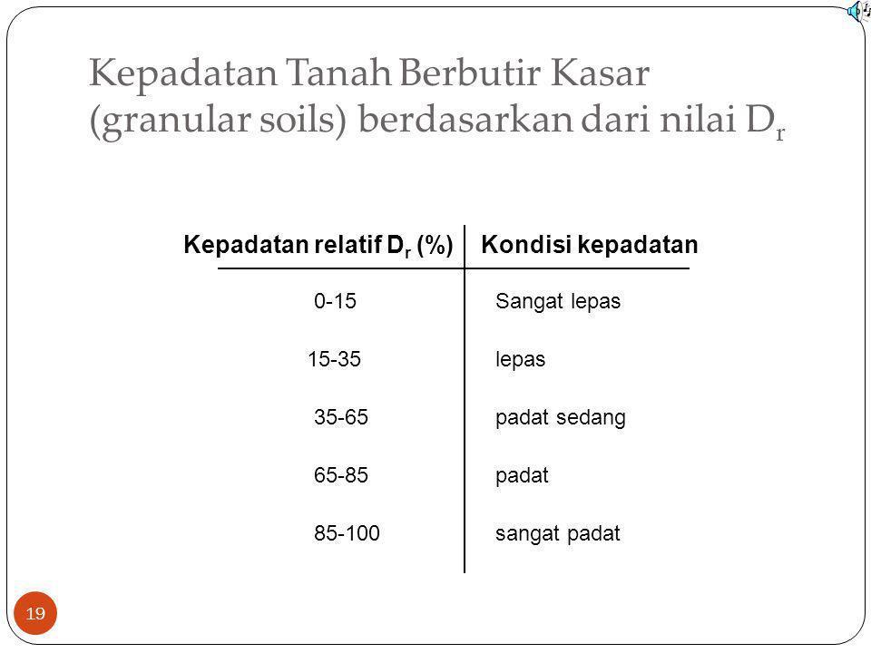 Kepadatan Tanah Berbutir Kasar (granular soils) berdasarkan dari nilai Dr