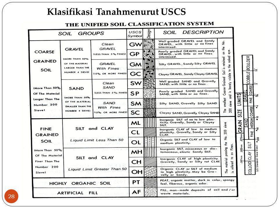 Klasifikasi Tanahmenurut USCS