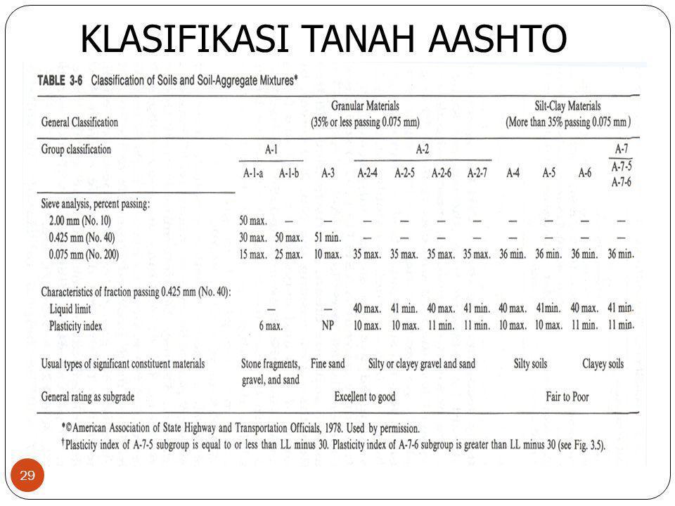 KLASIFIKASI TANAH AASHTO