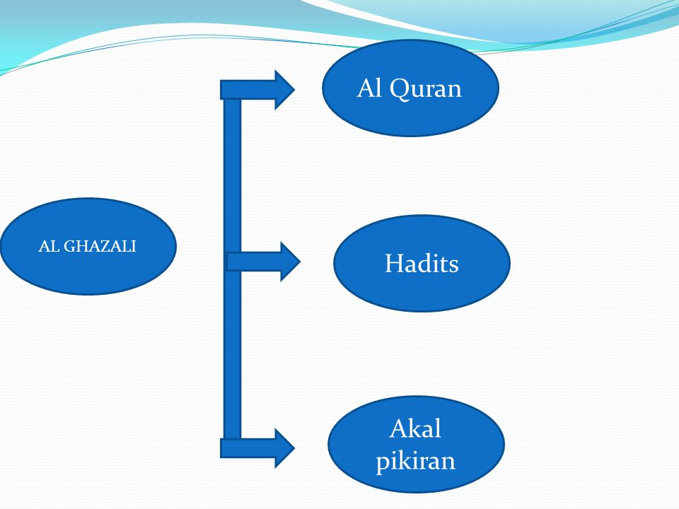 Al Quran AL GHAZALI Hadits Akal pikiran