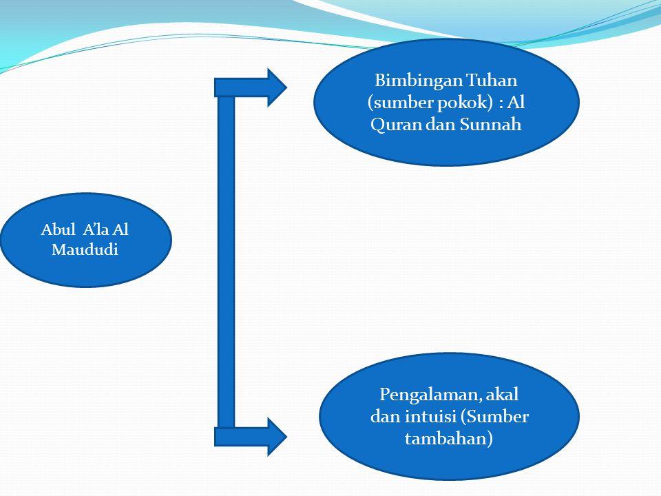 Bimbingan Tuhan (sumber pokok) : Al Quran dan Sunnah