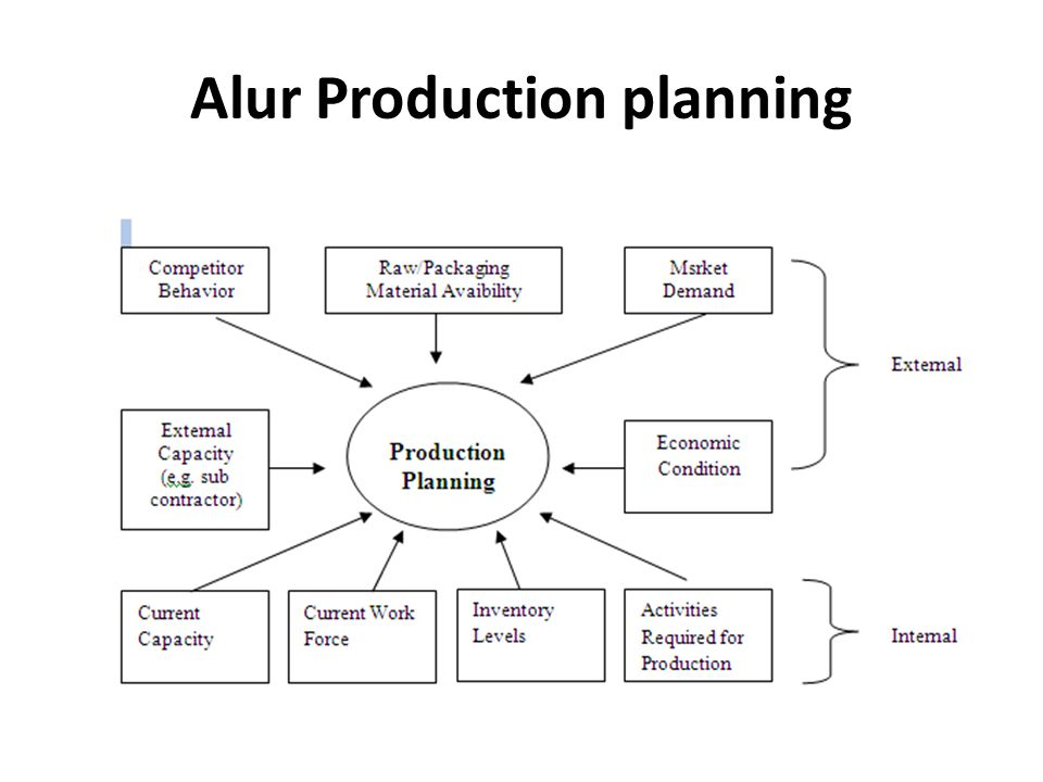 Alur Production planning